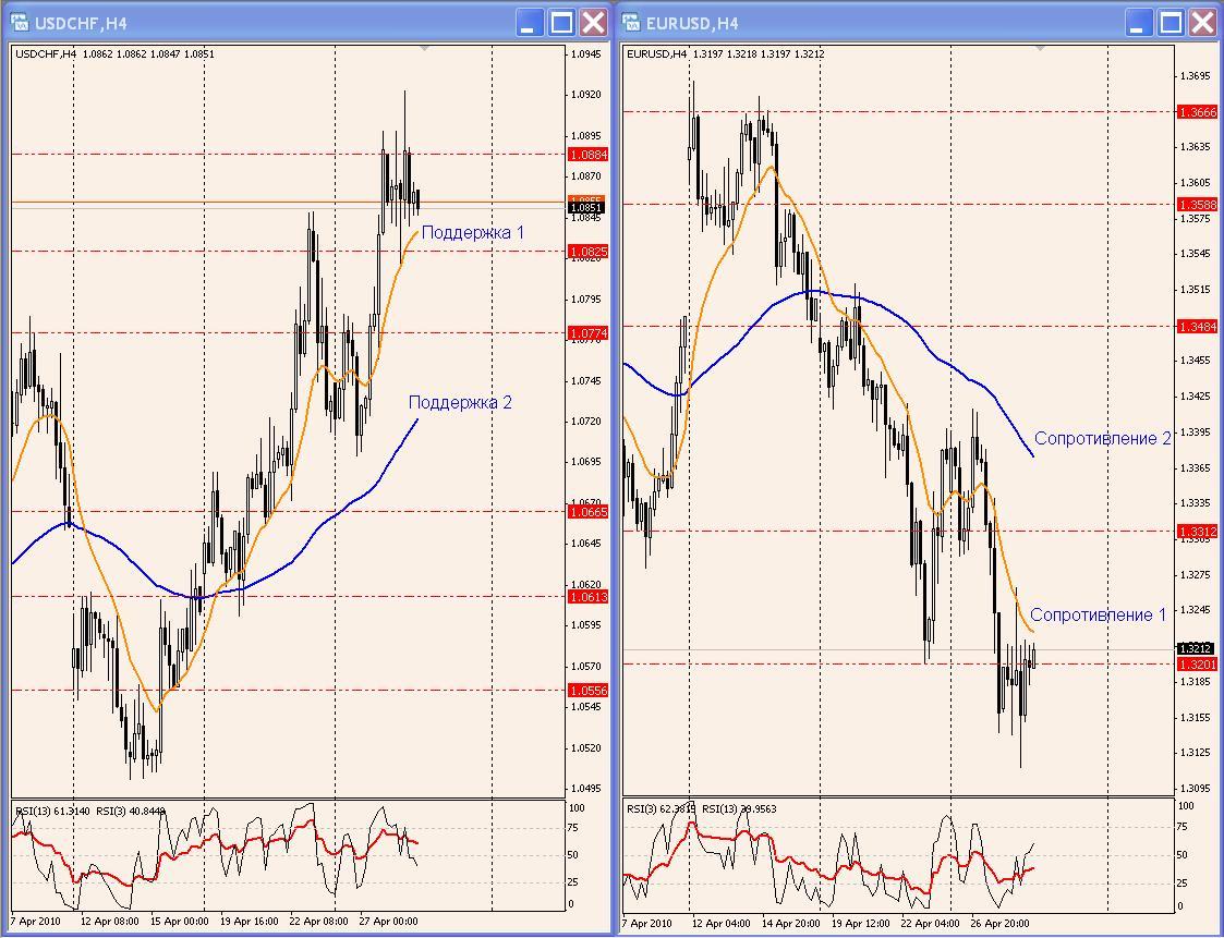 доллар поднялся против евро 25.05.2016 прогнозы форекс