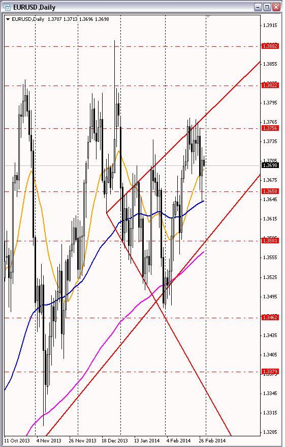 Обсуждение валютного рынка 1 декабря 2014