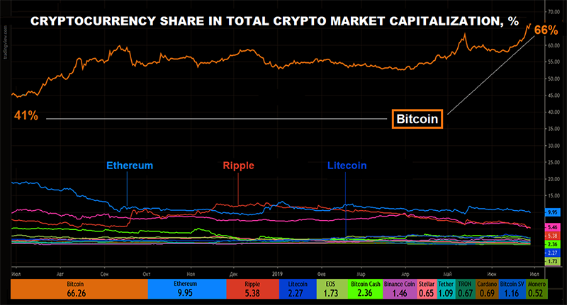 http://nordfx.com/data/posts/2019/06/29/1561816798_CRYPTO_MARKET_CAPITALIZATION.png