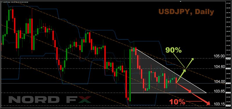 Forex and Cryptocurrency Forecast for December 14 - 18, 20201